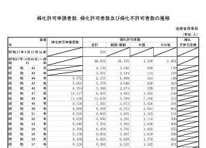 2008年帰化申請者数帰化許可者数帰化不許可者数